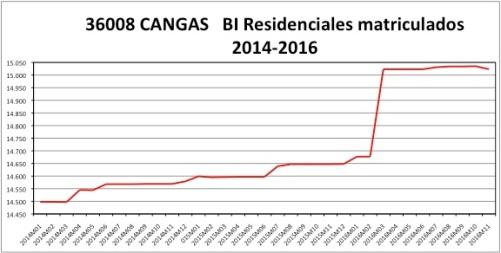 cangas-catastro-2014-2016