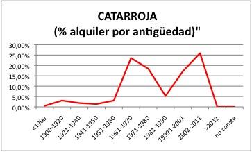CATARROJA ALQUILER