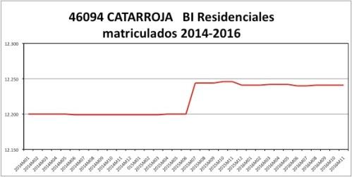 catarroja-catastro-2014-2016