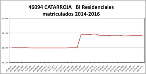 catarroja-catastro-2014-2016
