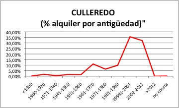 CULLEREDO ALQUILER