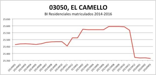 EL CAMPELLO CATASTRO 2014-2016.jpg