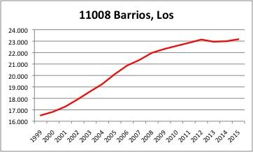 Los Barrios INE