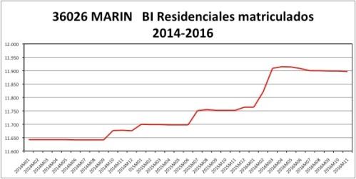 marin-catastro-2014-2016