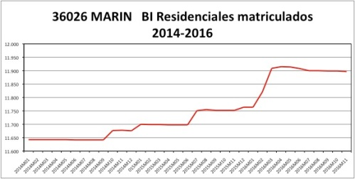 marin-catastro-2014-2016