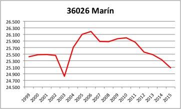 Marin INE