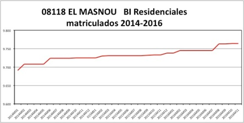masnou-catastro-2014-2016