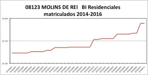 molins-de-rei-catastro-2014-2016