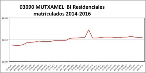 mutxamel-catastro-2014-2016