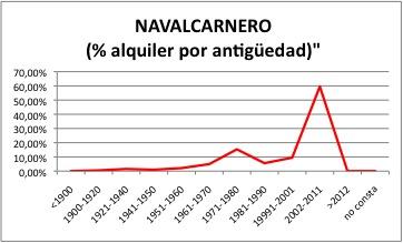 NAVALCARNERO ALQUILER