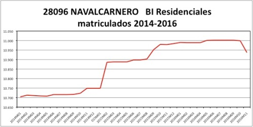 navalcarnero-catastro-2014-2016