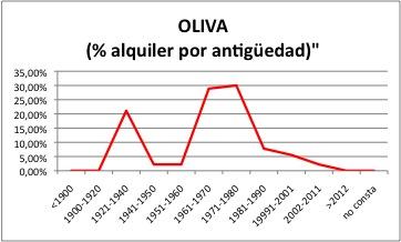 OLIVA ALQUILER