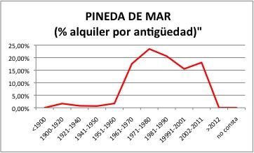 PINEDA DE MAR ALQUILER