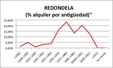 REDONDELA ALQUILER
