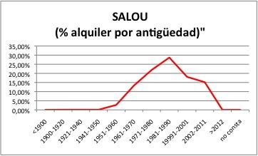 SALOU ALQUILER