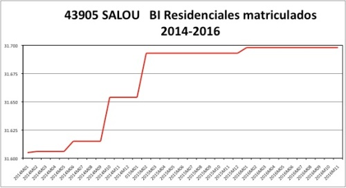 salou-catastro-2014-2016