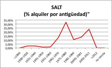 SALT ALQUILER
