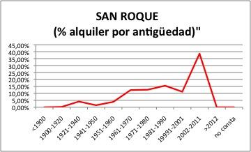 SAN ROQUE ALQUILER