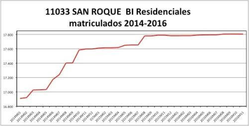 san-roque-catastro-2014-2016