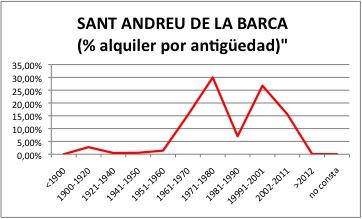 SANT ANDREU DE LA BARCA ALQUILER
