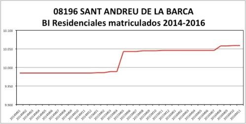 sant-andreu-de-la-barca-catastro-2014-2016