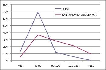 SANT ANDREU DE LA BARCA DELVI
