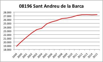 SANT ANDREU DE LA BARCA INE