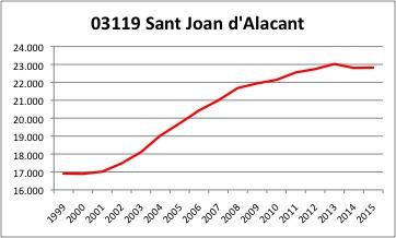 Sant Joan d'Alacant INE