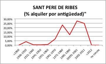SANT PERE DE RIBES ALQUILER