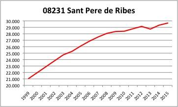 Sant Pere de Ribes INE
