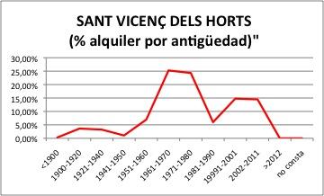 SANT VICENÇ DELS HORTS ALQUILER