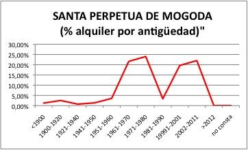 SANTA PERPETUA DE MOGODA ALQUILER