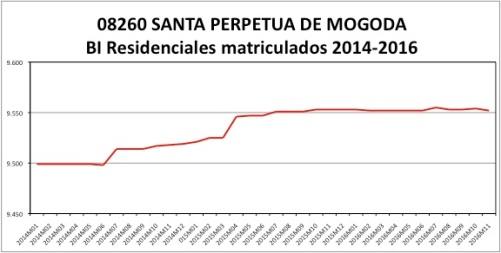 santa-perpetua-de-mogoda-catastro-2014-2016