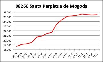 Santa Perpetua de Mogosa ALQUILER