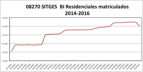 sitges-catastro-2014-2016