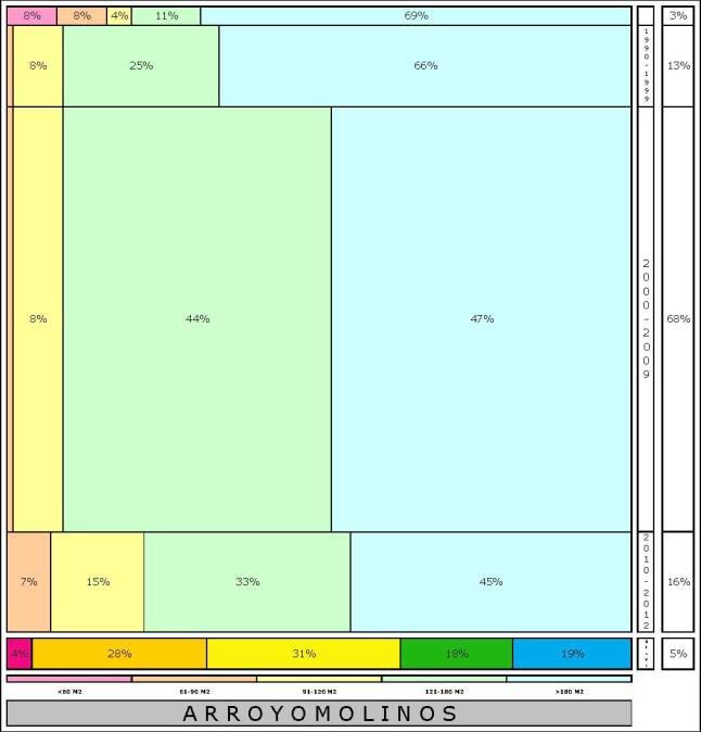 tabla ARROYOMOLINOS % edad+tamaño edificacion
