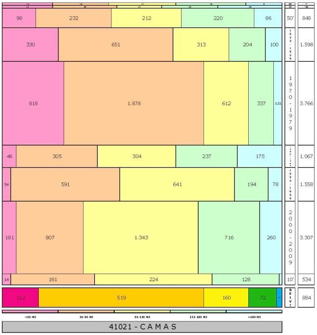 tabla CAMAS edad+tamaño edificacion