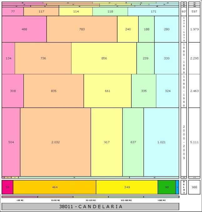 tabla CANDELARIA edad+tamaño edificacion