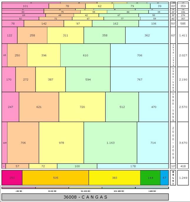 tabla CANGAS 2.121996e-314dad+tamaño edificacion