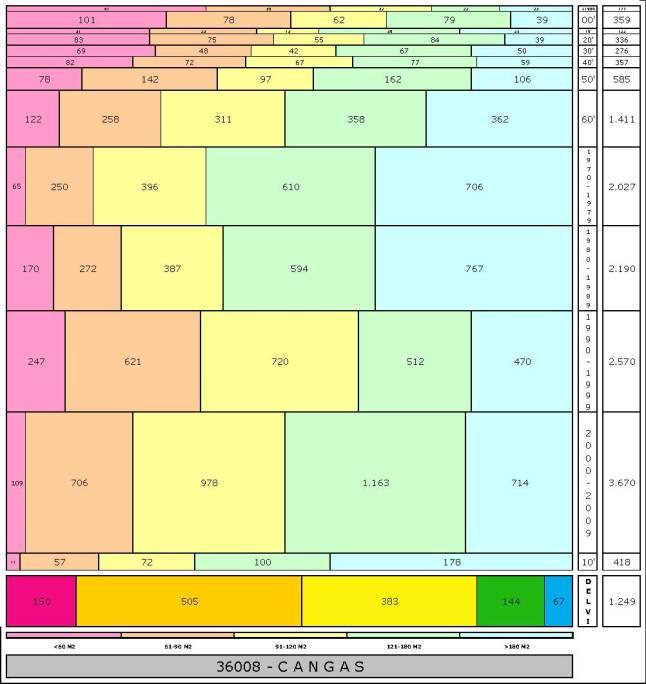 tabla CANGAS edad+tamaño edificacion