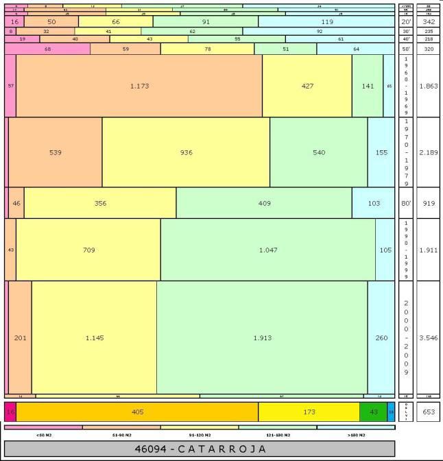 tabla CATARROJA edad+tamaño edificacion