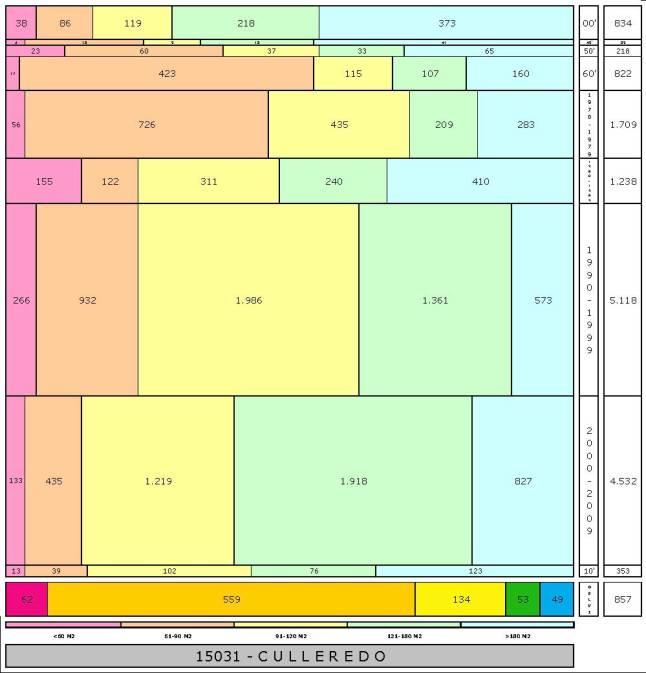 tabla CULLEREDO edad+tamaño edificacion