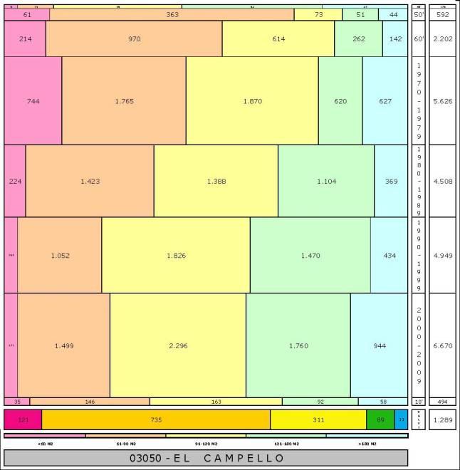 tabla EL CAMPELLO edad+tamaño edificacion