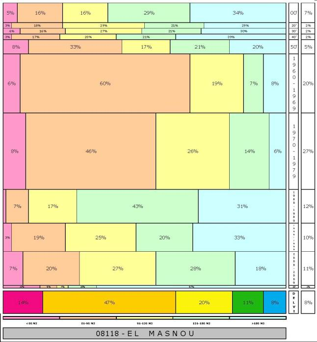 tabla EL MASNOU 2.121996e-314dad+tamaño edificacion