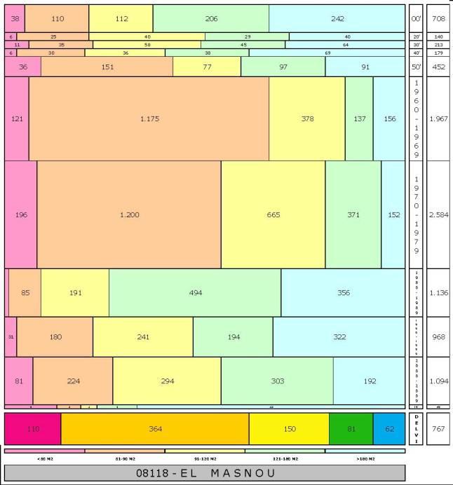 tabla EL MASNOU edad+tamaño edificacion