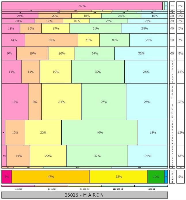 tabla MARIN 2.121996e-314dad+tamaño edificacion