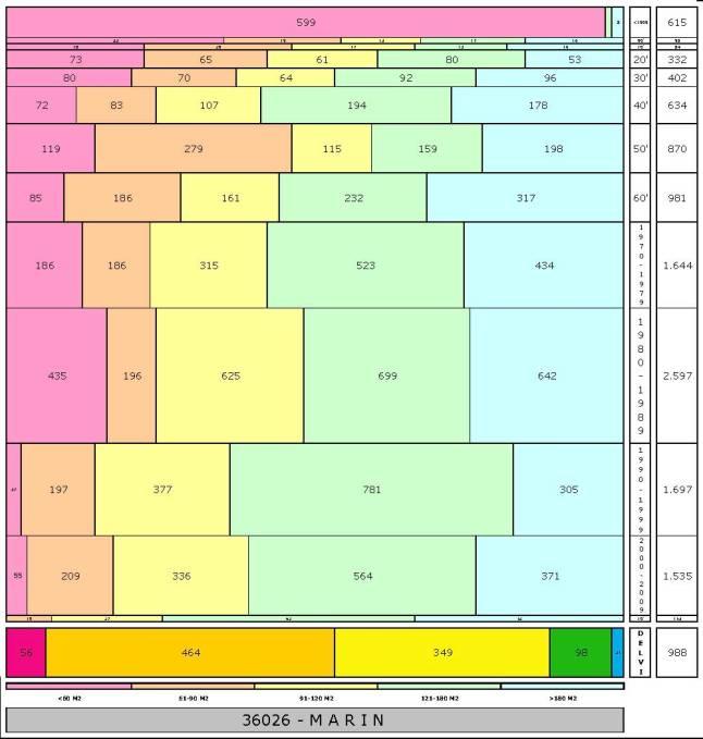 tabla MARIN edad+tamaño edificacion