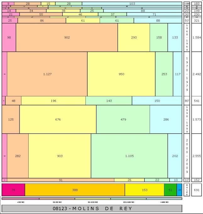 tabla MOLINS DE REY edad+tamaño edificacion