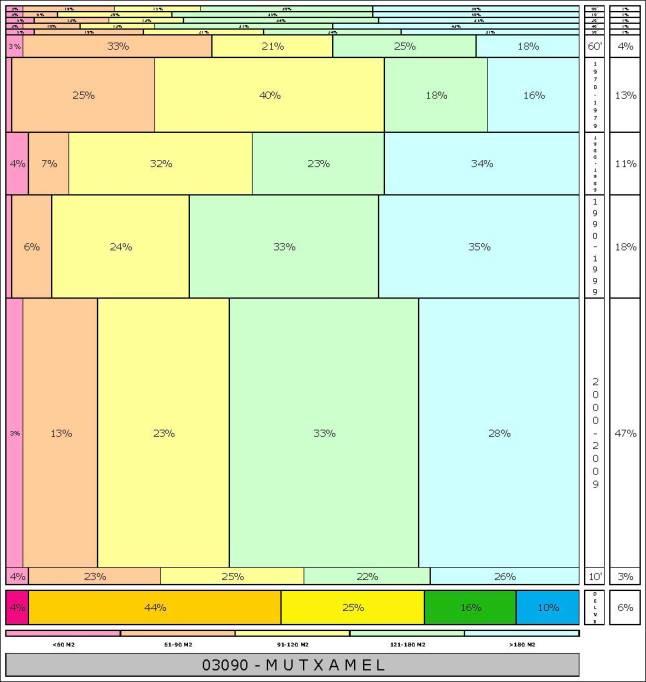 tabla MUTXAMEL 2.121996e-314dad+tamaño edificacion