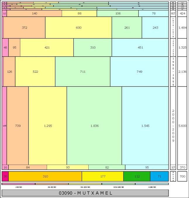 tabla MUTXAMEL edad+tamaño edificacion
